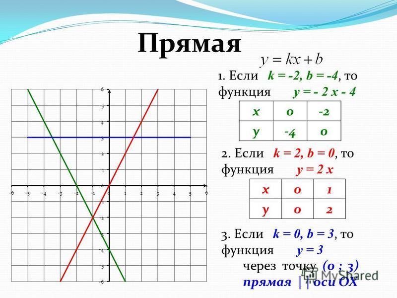 1. Если k = -2, b = -4, то функция y = - 2 x - 4 2. Если k = 2, b = 0, то функция y = 2 x 3. Если k = 0, b = 3, то функция y = 3 x0-2 y-40 через точку (0 ; 3) прямая | | оси OX x01 y02 Прямая
