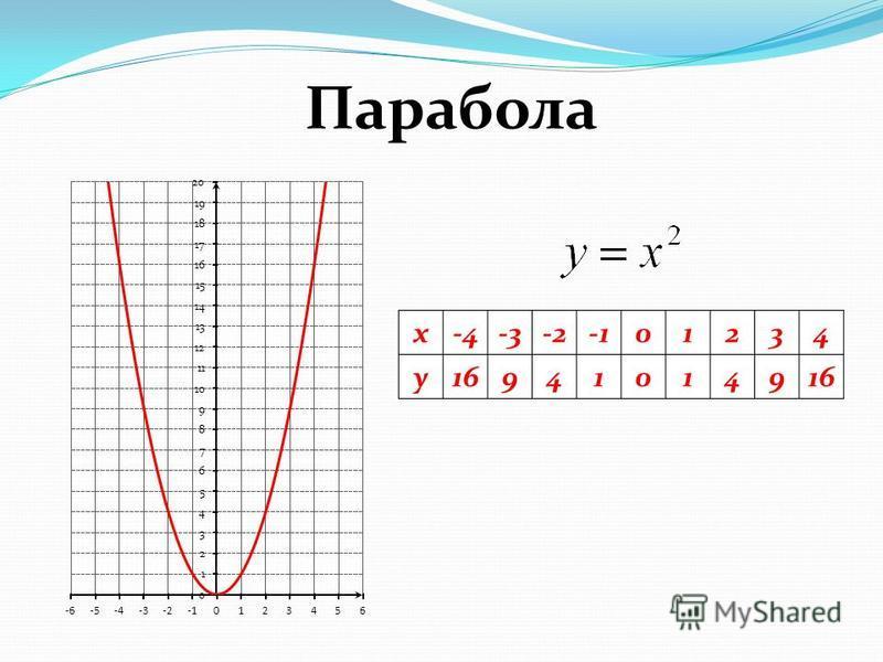 x-4-3-201234 y169410149 Парабола
