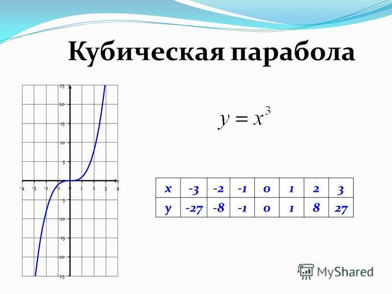 Кубическая парабола x-3-20123 y-27-801827