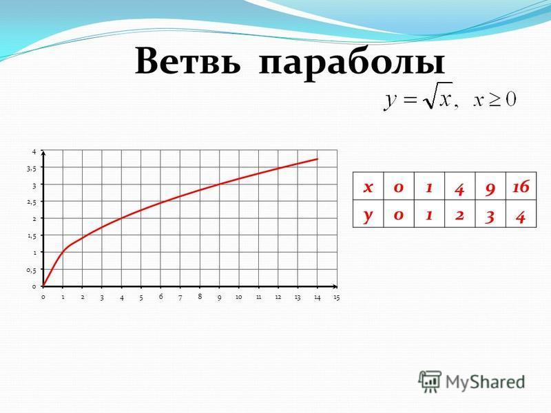 x014916 y01234 Ветвь параболы