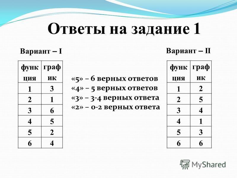 Ответы на задание 1 функ ция граф ик 1 3 21 36 45 52 64 Вариант – I Вариант – II функ ция граф ик 1 2 25 34 41 53 66 «5» – 6 верных ответов «4» – 5 верных ответов «3» – 3-4 верных ответа «2» – 0-2 верных ответа