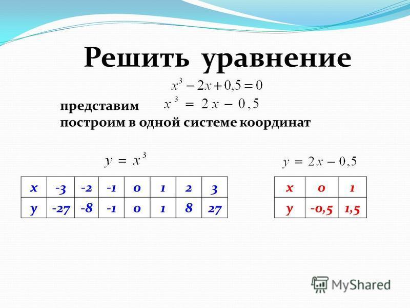 Решить уравнение представим x-3-20123 y-27-801827 построим в одной системе кординат x01 y-0,51,5