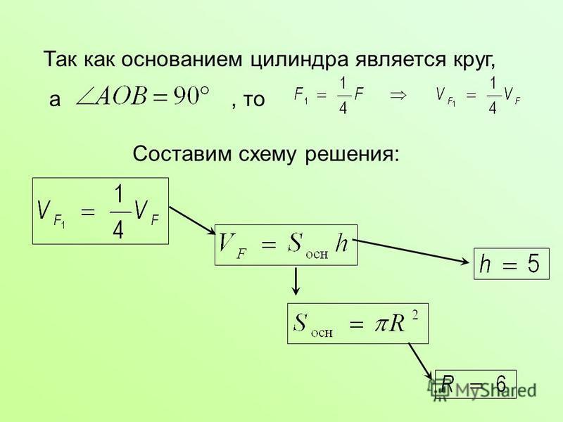 Так как основанием цилиндра является круг, а, то Составим схему решения: