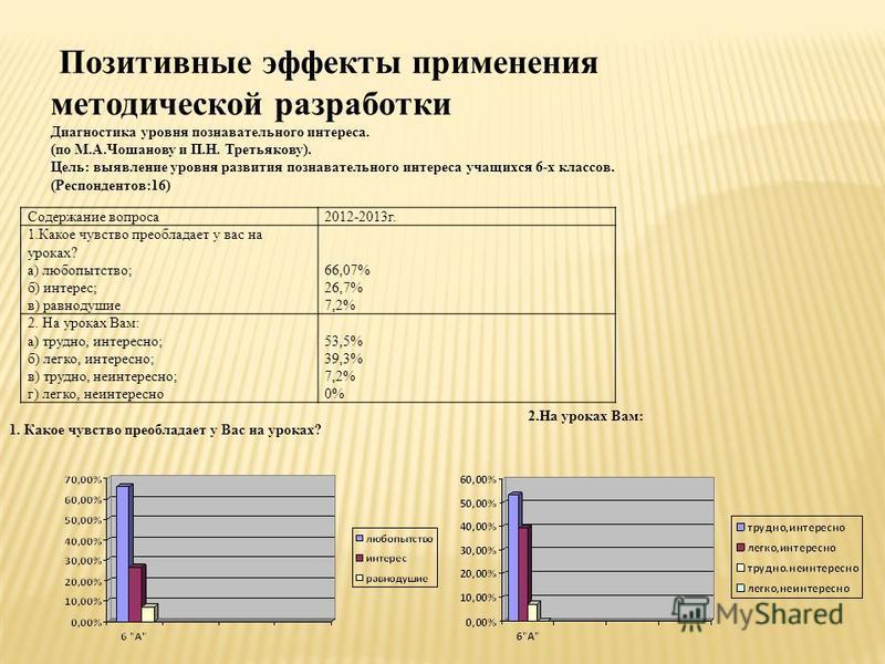 Содержание вопроса 2012-2013 г. 1. Какое чувство преобладает у вас на уроках? а) любопытство; б) интерес; в) равнодушие 66,07% 26,7% 7,2% 2. На уроках Вам: а) трудно, интересно; б) легко, интересно; в) трудно, неинтересно; г) легко, неинтересно 53,5%