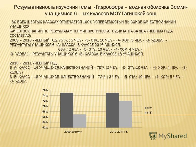 Результативность изучения темы «Гидросфера – водная оболочка Земли» учащимися 6 – ых классов МОУ Гагинской сош