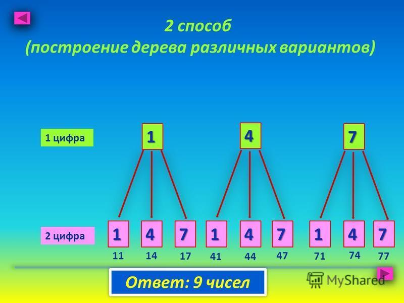 2 способ (построение дерева различных вариантов) 4 7 4 1 1 7 1 цифра 2 цифра 417417 Ответ: 9 чисел 1114 17 4144 47 71 74 77
