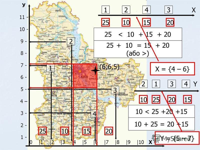 0 |1 |2 |3 |4 |5 |6 |7 |8 |9 |10 X У 11 - 10 - 9 - 8 - 7 - 6 - 5 - 4 – 3 - 2 - 1 - 1 2 4 3 25102015 1 25 2 10 4 15 3 20 25 < 10 + 15 + 20 25+ 10 = 15 + 20 (або >) Х = {4 – 6} X 2 10 3 20 1 25 4 15 Y 10 < 25 +20 +15 10 + 25 = 20 +15 Y = {5 – 7} (6;6,5