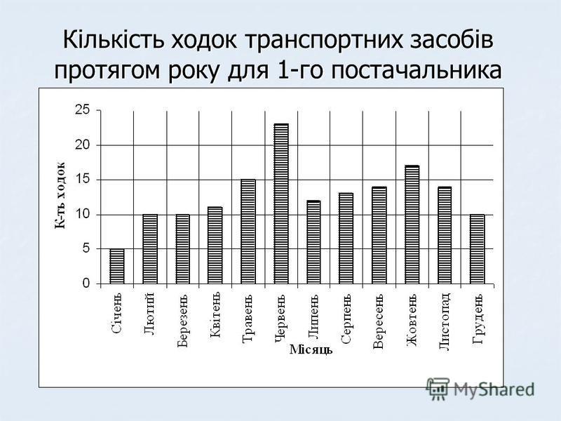 Кількість ходок транспортних засобів протягом року для 1-го постачальника