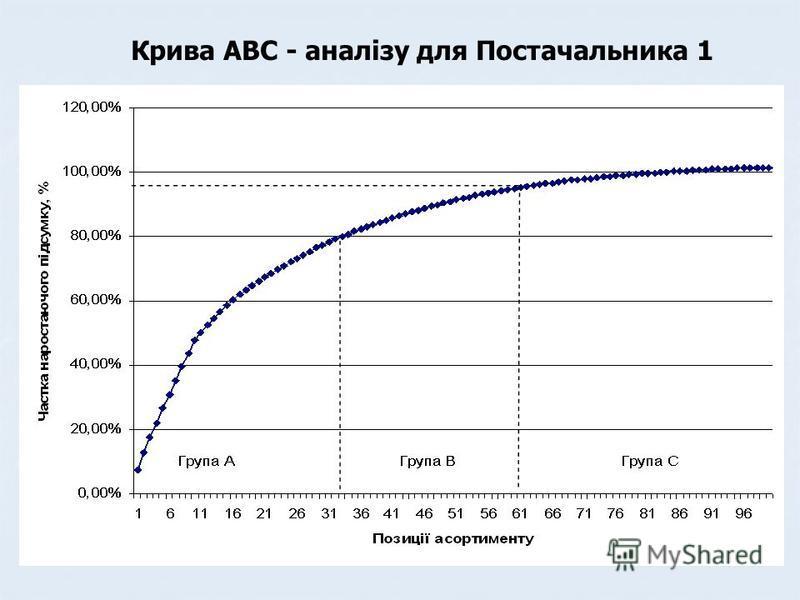 Крива АВС - аналізу для Постачальника 1