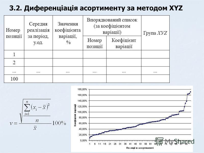 3.2. Диференціація асортименту за методом XYZ Номер позиції Середня реалізація за період, у.од. Значення коефіцієнта варіації, % Впорядкований список (за коефіцієнтом варіації) Група ХУZ Номер позиції Коефіцієнт варіації 1 2... 100