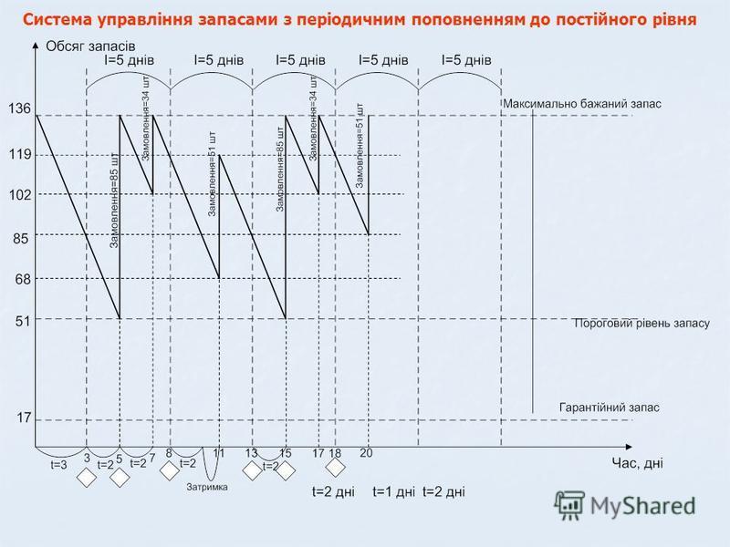 Система управління запасами з періодичним поповненням до постійного рівня