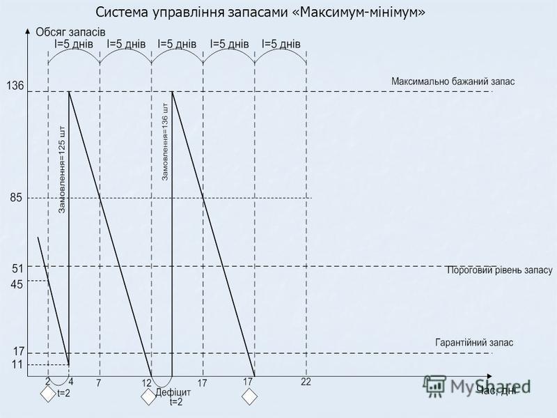 Система управління запасами «Максимум-мінімум»