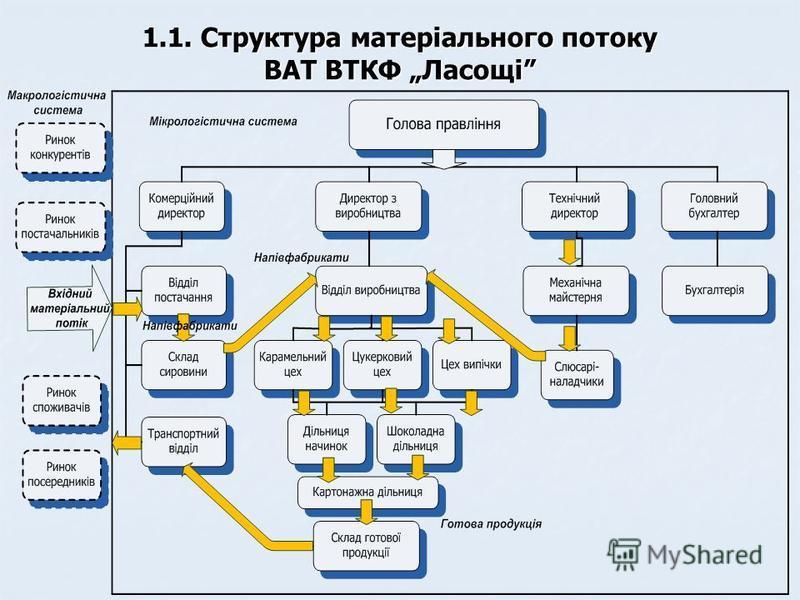 1.1. Структура матеріального потоку ВАТ ВТКФ Ласощі