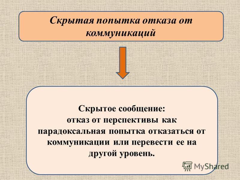 Скрытая попытка отказа от коммуникаций Скрытое сообщение: отказ от перспективы как парадоксальная попытка отказаться от коммуникации или перевести ее на другой уровень.