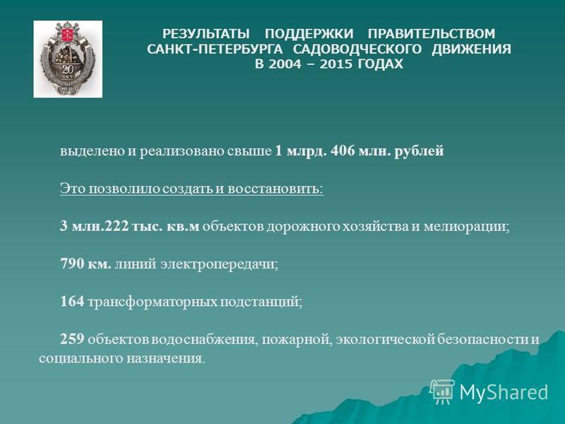 РЕЗУЛЬТАТЫ ПОДДЕРЖКИ ПРАВИТЕЛЬСТВОМ САНКТ-ПЕТЕРБУРГА САДОВОДЧЕСКОГО ДВИЖЕНИЯ В 2004 – 2015 ГОДАХ выделено и реализовано свыше 1 млрд. 406 млн. рублей Это позволило создать и восстановить: 3 млн.222 тыс. кв.м объектов дорожного хозяйства и мелиорации;