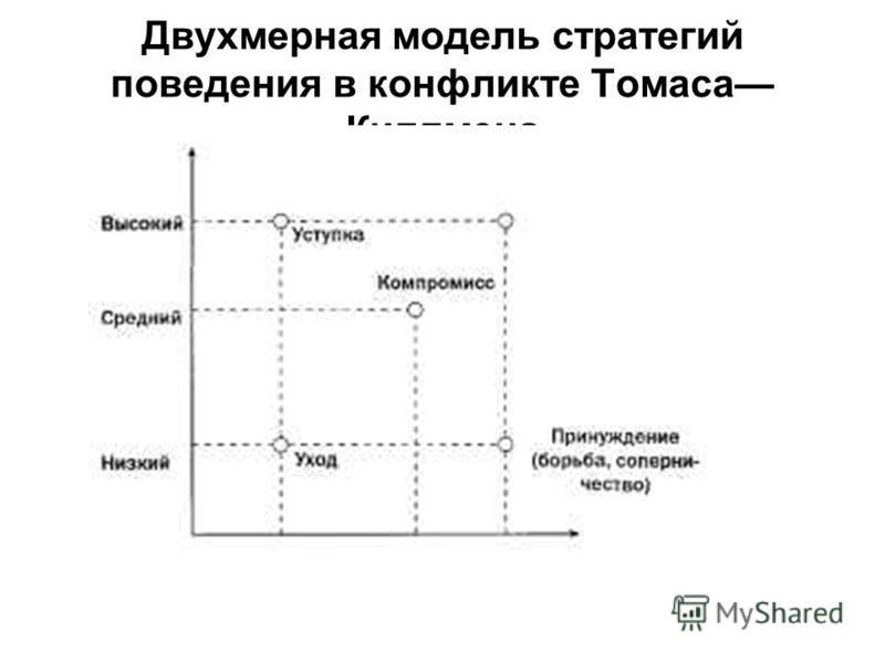 Двухмерная модель стратегий поведения в конфликте Томаса Киллмена