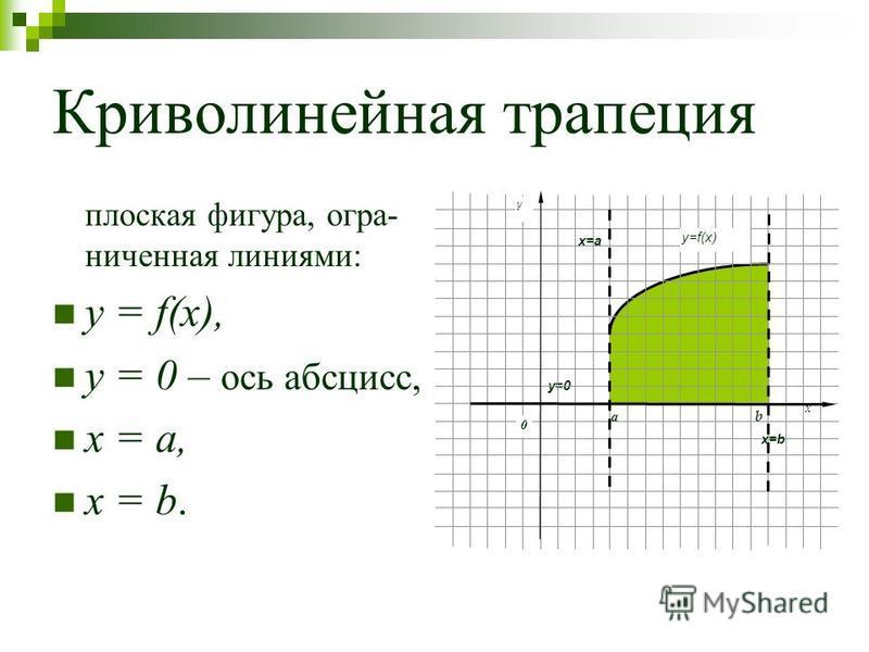 Криволинейная трапеция плоская фигура, ограниченная линиями: y = f(x), y = 0 – ось абсцисс, x = a, x = b. x y=0 b a y 0 y=f(x) x=b x=a