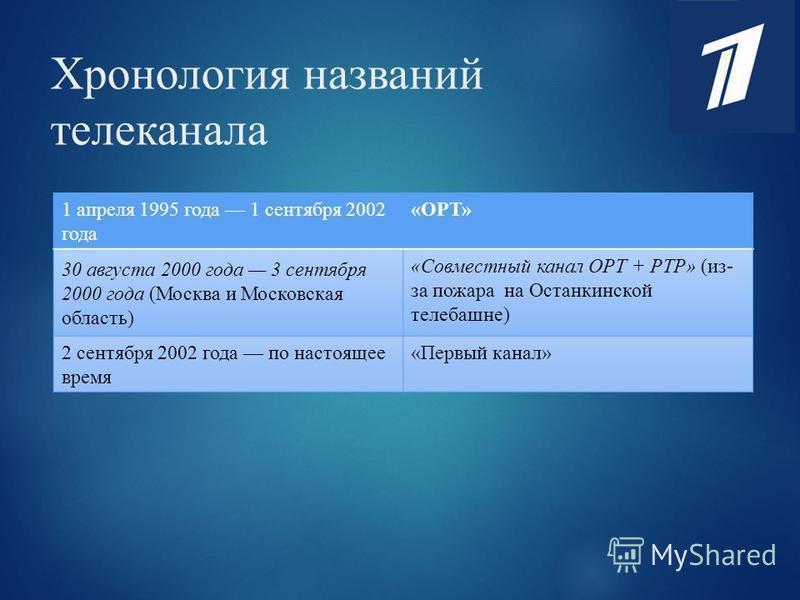 Хронология названий телеканала 1 апреля 1995 года 1 сентября 2002 года «ОРТ» 30 августа 2000 года 3 сентября 2000 года (Москва и Московская область) «Совместный канал ОРТ + РТР» (из- за пожара на Останкинской телебашне) 2 сентября 2002 года по настоя