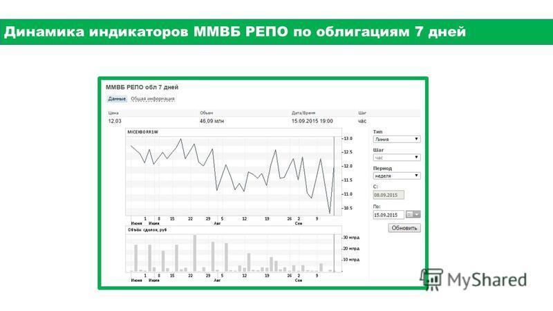 Динамика индикаторов ММВБ РЕПО по облигациям 7 дней