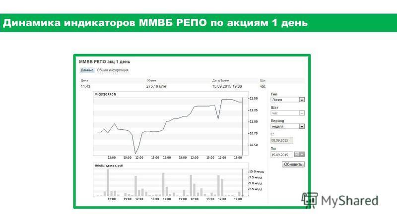 Динамика индикаторов ММВБ РЕПО по акциям 1 день