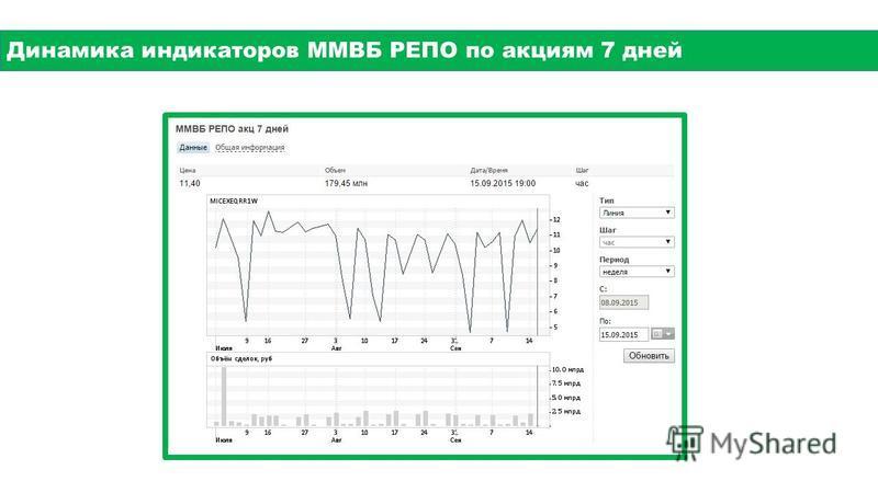 Динамика индикаторов ММВБ РЕПО по акциям 7 дней