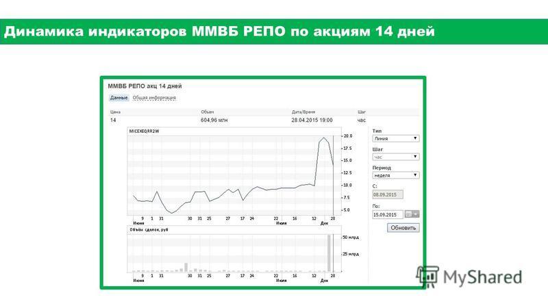 Динамика индикаторов ММВБ РЕПО по акциям 14 дней