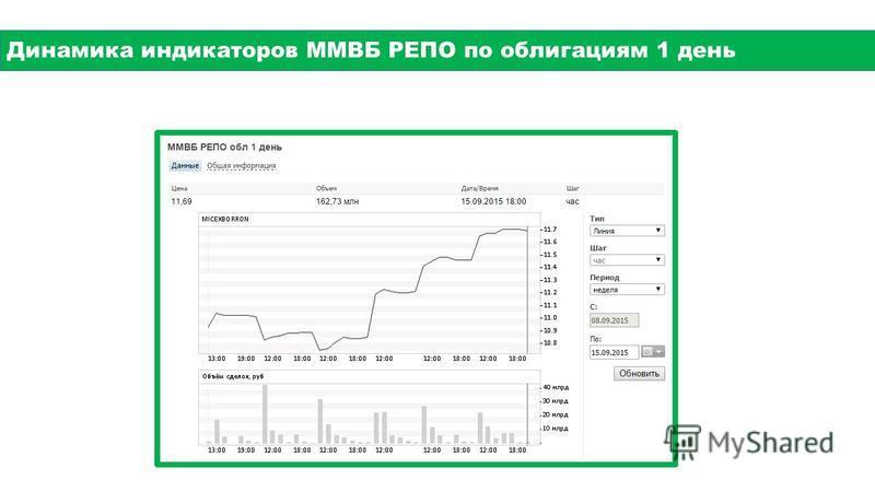 Динамика индикаторов ММВБ РЕПО по облигациям 1 день
