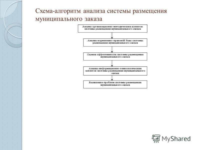 Схема-алгоритм анализа системы размещения муниципального заказа