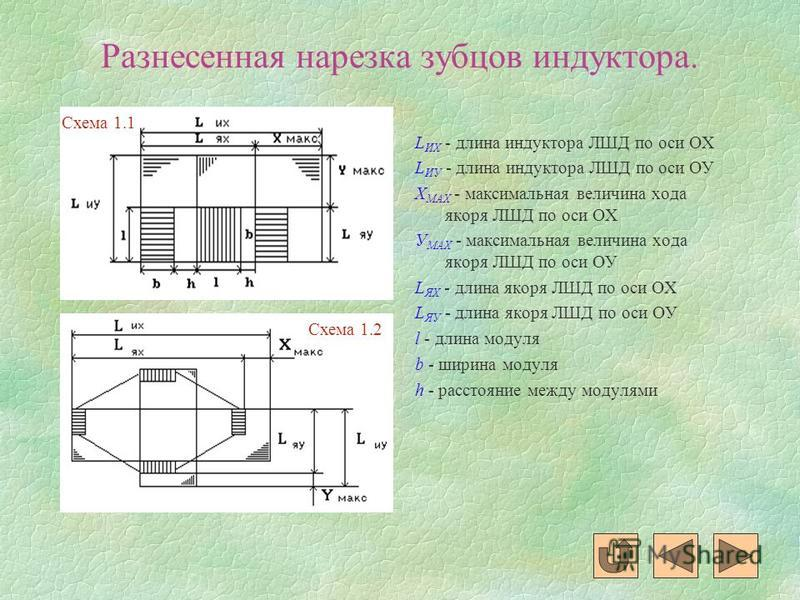 Разнесенная нарезка зубцов индуктора. L ИX - длина индуктора ЛШД по оси ОХ L ИУ - длина индуктора ЛШД по оси ОУ Х MAX - максимальная величина хода якоря ЛШД по оси ОХ У MAX - максимальная величина хода якоря ЛШД по оси ОУ L ЯX - длина якоря ЛШД по ос