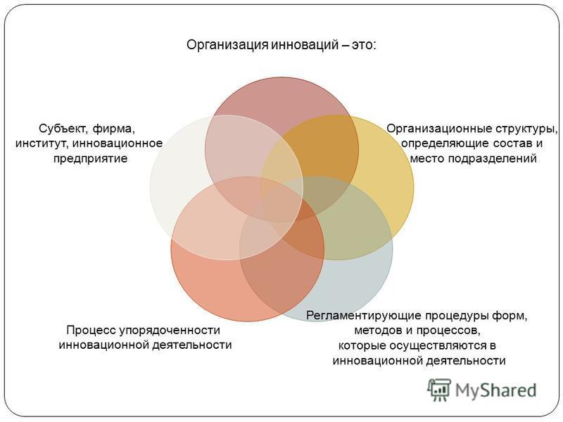 Организация инноваций – это: Организационные структуры, определяющие состав и место подразделений Регламентирующие процедуры форм, методов и процессов, которые осуществляются в инновационной деятельности Процесс упорядоченности инновационной деятельн