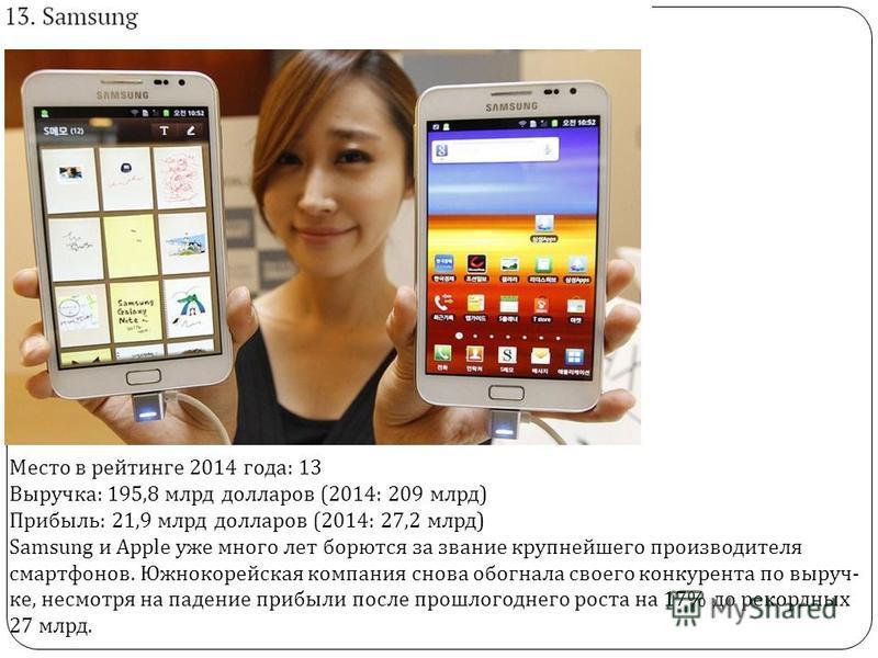 Место в рейтинге 2014 года : 13 Выручка : 195,8 млрд долларов (2014: 209 млрд ) Прибыль : 21,9 млрд долларов (2014: 27,2 млрд ) Samsung и Apple уже много лет бо  рют  ся за зва  ние круп  ней  ше  го про  из  во  ди  те  ля смарт  фо  но
