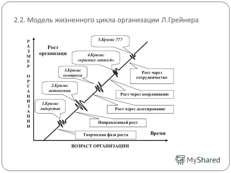 2.2. Модель жизненного цикла организации Л. Грейнера