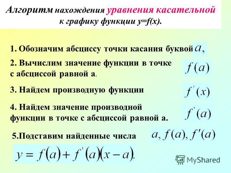 Алгоритм нахождения уравнения касательной к графику функции y=f(x). 1. Обозначим абсциссу точки касания буквой 2. Вычислим значение функции в точке с абсциссой равной а. 3. Найдем производную функции 4. Найдем значение производной функции в точке с а