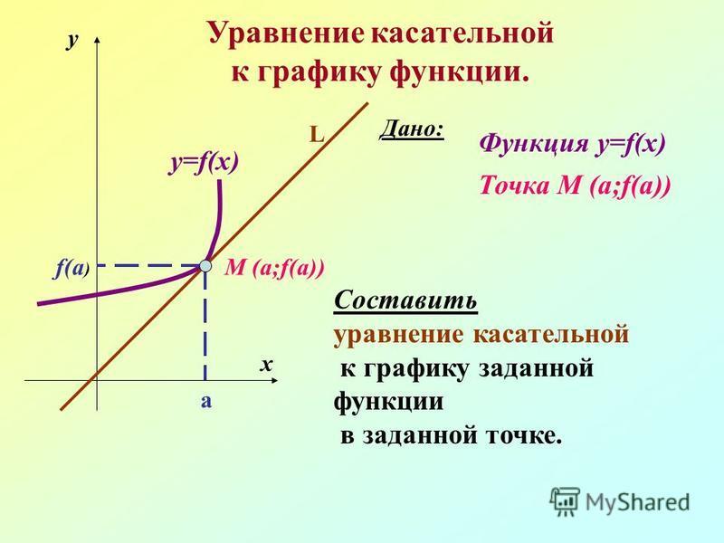 M (a;f(a)) a f(a ) y x y=f(x) L Уравнение касательной к графику функции. Дано: Функция y=f(x) Точка M (a;f(a)) Составить уравнение касательной к графику заданной функции в заданной точке.