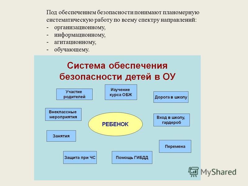 Под обеспечением безопасности понимают планомерную систематическую работу по всему спектру направлений: -организационному, -информационному, -агитационному, -обучающему.