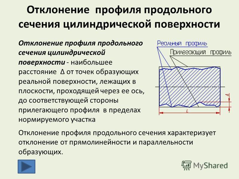 Отклонение профиля продольного сечения цилиндрической поверхности Отклонение профиля продольного сечения цилиндрической поверхности - наибольшее расстояние Δ от точек образующих реальной поверхности, лежащих в плоскости, проходящей через ее ось, до с