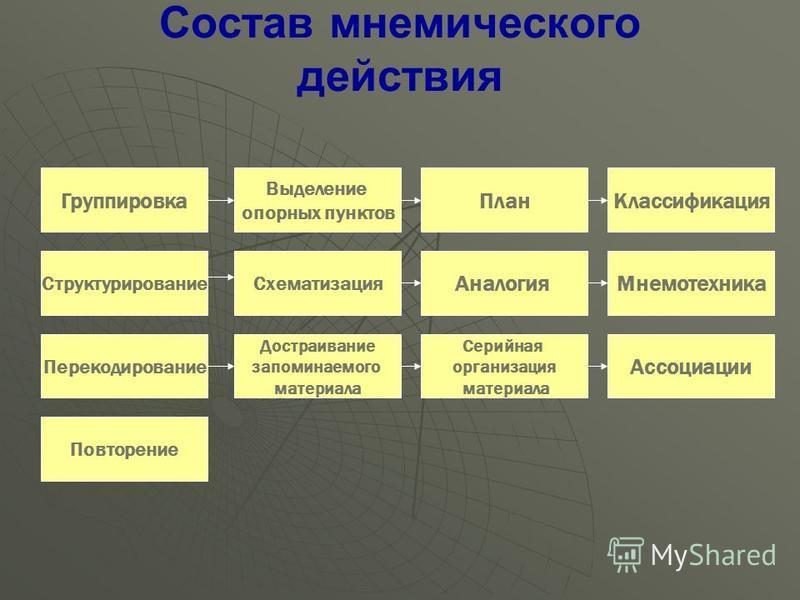 Индивидуально-типологические особенности памяти: Ведущий вид памяти - зрительная, слуховая, двигательная, словесно-логическая, эмоциональная Ведущий вид памяти - зрительная, слуховая, двигательная, словесно-логическая, эмоциональная Быстрота запомина