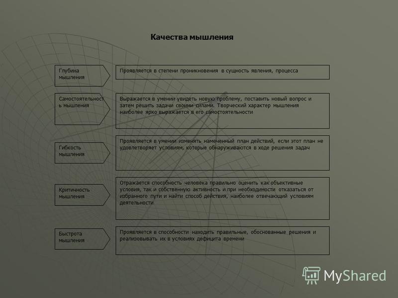 Творчество Глубина Гибкость Широта Инициативность Критичность Быстрота Составляющие продуктивности ума Продук тивност ь ума Сообразительность