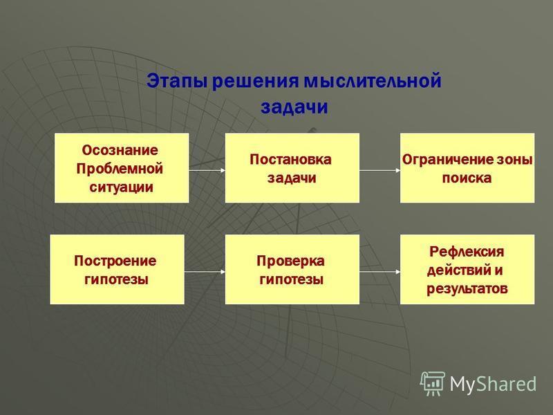 Мыслительные операции: Анализ - мысленное расчленение предмета, явления и выявление составляющих элементов, частей, моментов, сторон. Анализ - мысленное расчленение предмета, явления и выявление составляющих элементов, частей, моментов, сторон. Синте