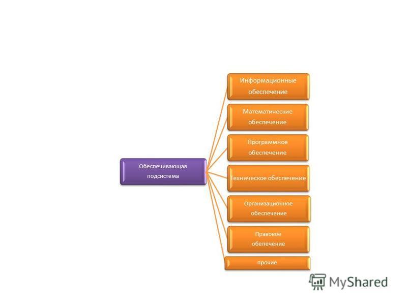 Обеспечивающая подсистема Информационные обеспечение Математические обеспечение Программное обеспечение Техническое обеспечение Организационное обеспечение Правовое обеспечение прочие