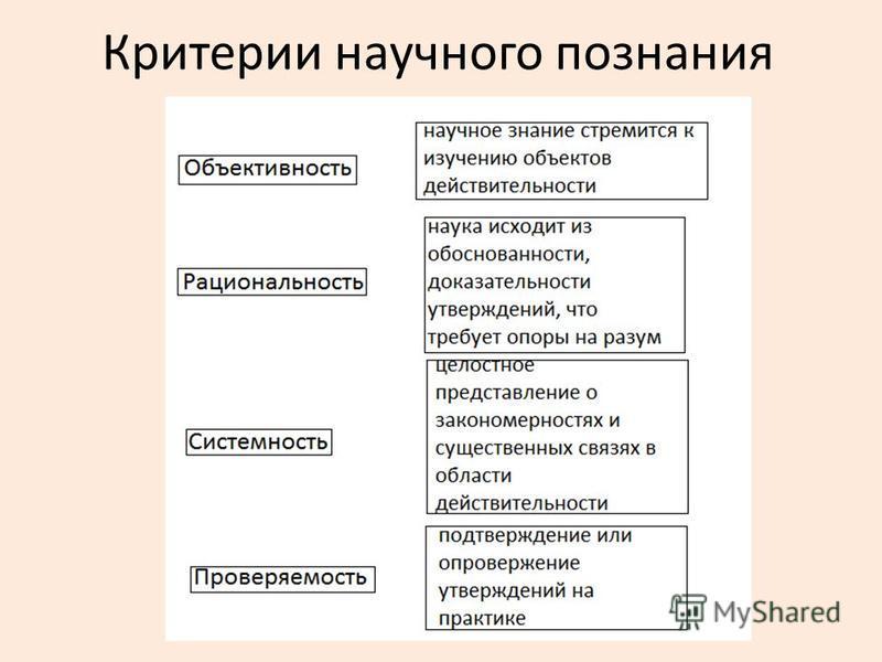 Критерии научного познания