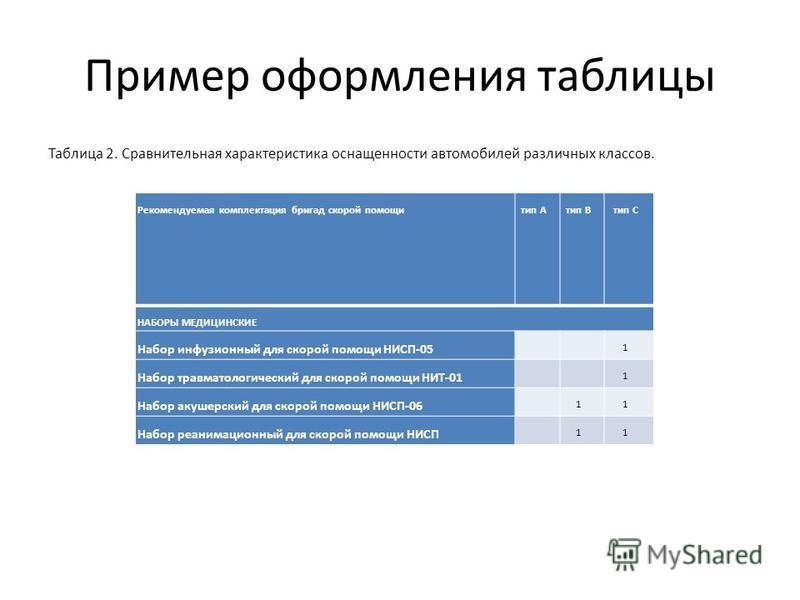 Пример оформления таблицы Таблица 2. Сравнительная характеристика оснащенности автомобилей различных классов. Рекомендуемая комплектация бригад скорой помощитип Атип Втип С НАБОРЫ МЕДИЦИНСКИЕ Набор инфузионный для скорой помощи НИСП-05 1 Набор травма