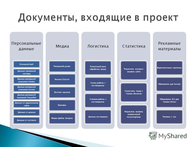 Персональные данные Основной mail Данные платежной системы Данные рекламной компании Yandex Данные рекламной компании Sociate Данные рекламной компании TeaserNet Данные от админ панели сайта Данные от домена Данные от хостинга Медиа Рекламный ролик И