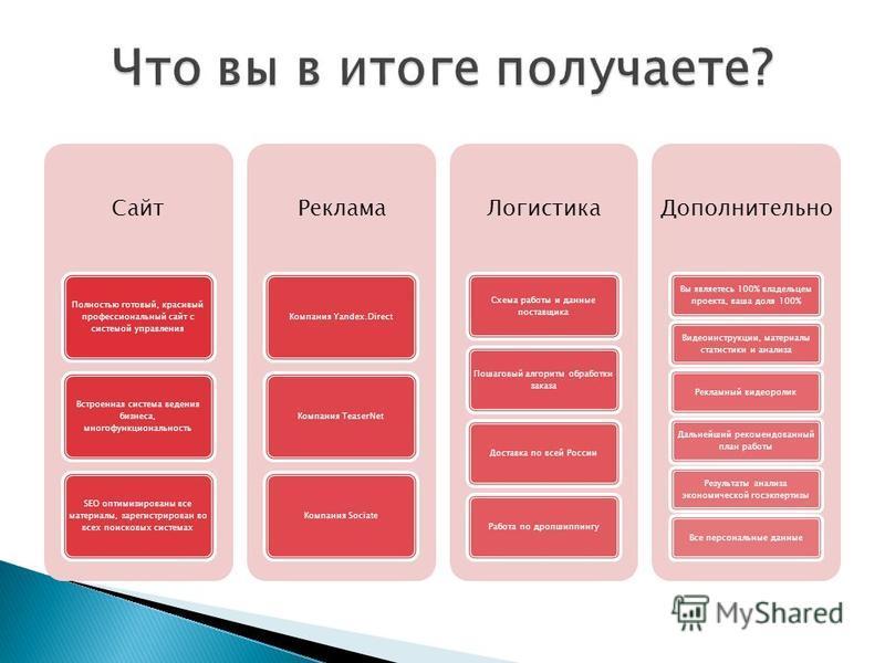 Сайт Полностью готовый, красивый профессиональный сайт с системой управления Встроенная система ведения бизнеса, многофункциональность SEO оптимизированы все материалы, зарегистрирован во всех поисковых системах Реклама Компания Yandex.Direct Компани