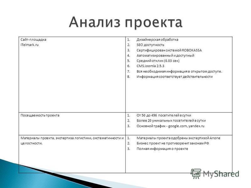 Сайт-площадка iTelmark.ru 1. Дизайнерская обработка 2. SEO доступность 3. Сертифицирован системой ROBOKASSA 4. Автоматизированный и доступный 5. Средний отклик (0.03 сек) 6. CMS Joomla 2.5.3 7. Вся необходимая информация в открытом доступе. 8. Информ
