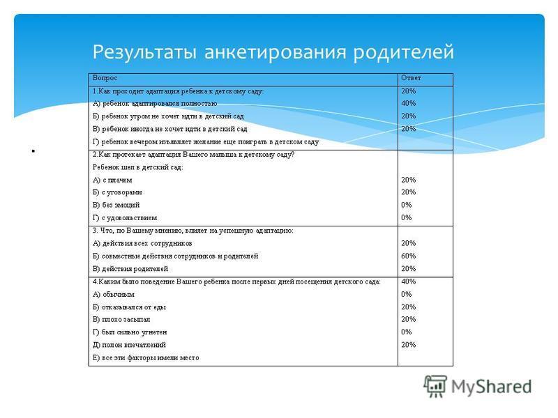 Результаты анкетирования родителей.
