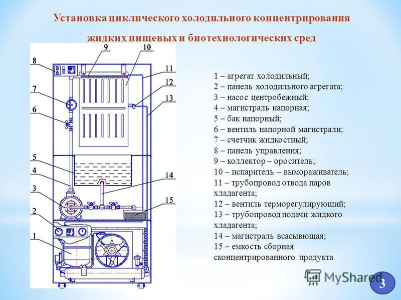 3 Установка циклического холодильного концентрирования жидких пищевых и биотехнологических сред 1 – агрегат холодильный; 2 – панель холодильного агрегата; 3 – насос центробежный; 4 – магистраль напорная; 5 – бак напорный; 6 – вентиль напорной магистр