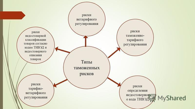 Типы таможенных рисков риски нетарифного регулирования риски недостоверной классификации товаров согласно кодам ТНВЭД и недостоверного описания товаров риски тарифно- нетарифного регулирования риски определения недостоверного кода ТНВЭД риски таможен