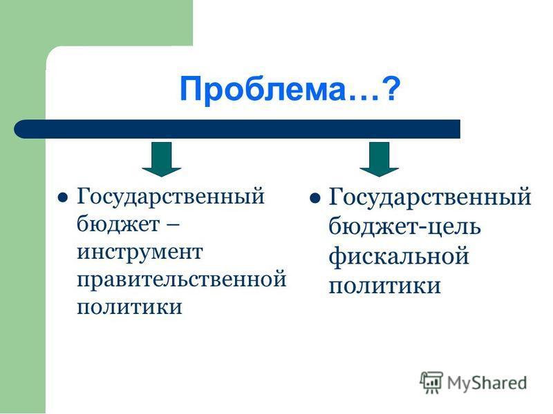 Проблема…? Государственный бюджет – инструмент правительственной политики Государственный бюджет-цель фискальной политики