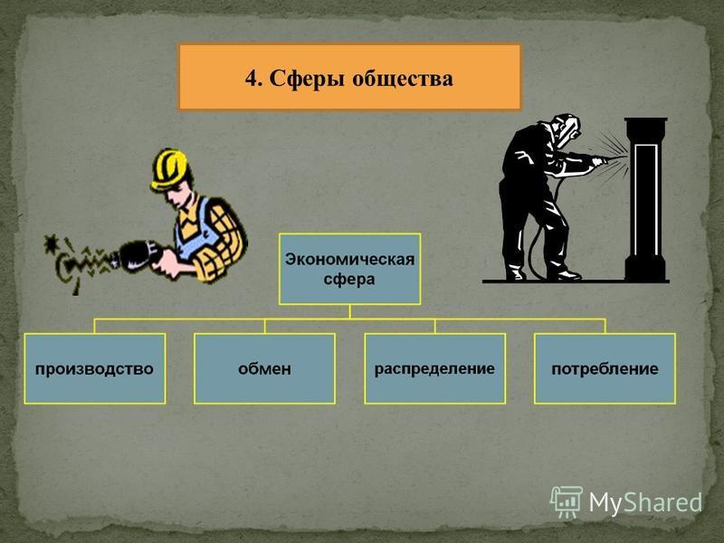 4. Сферы общества